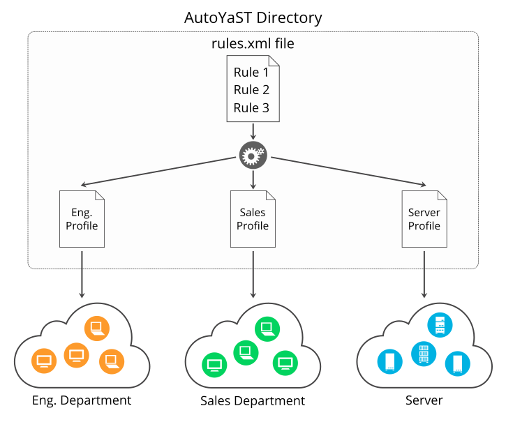 AutoYaST Guide | openSUSE Leap 15 0